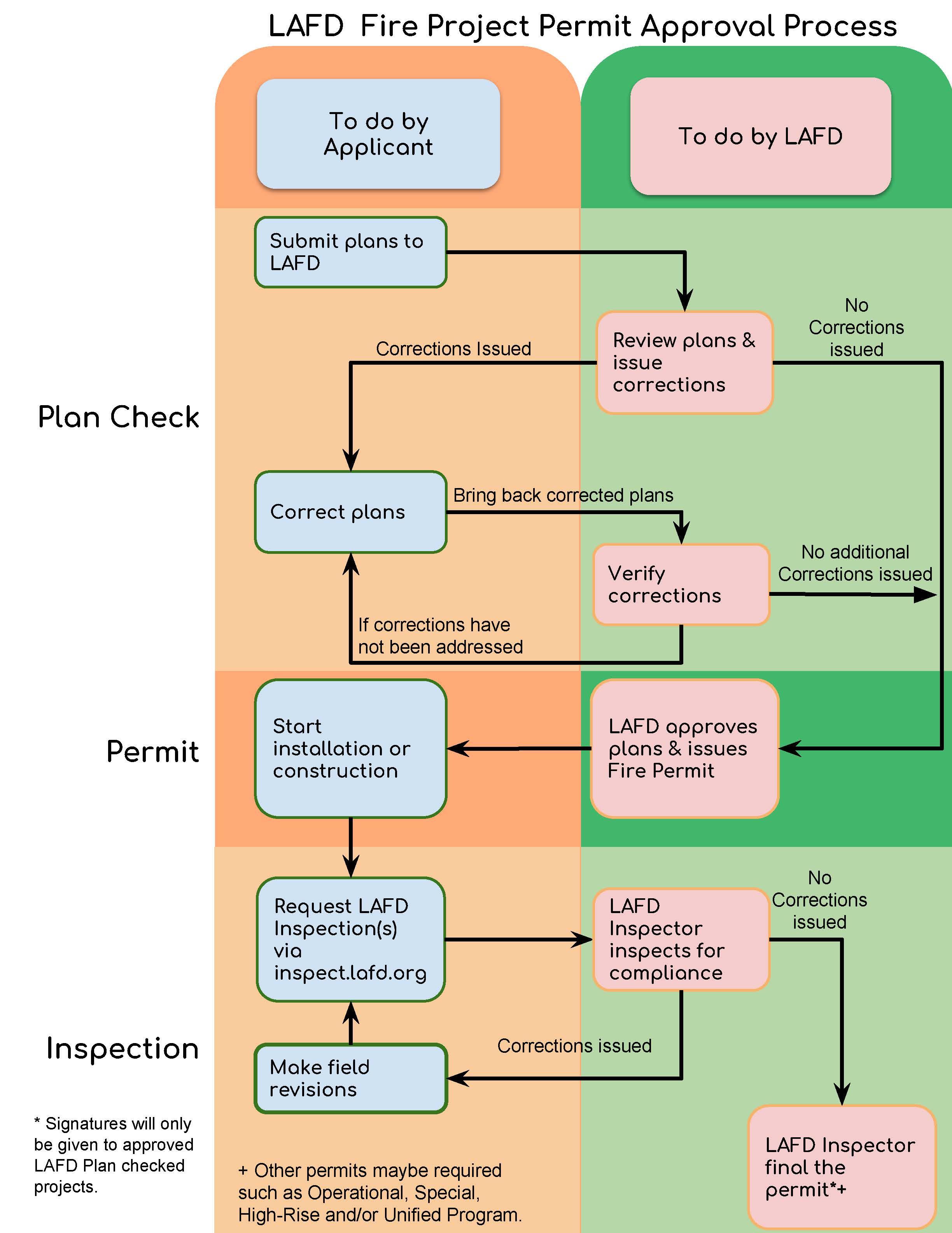 LAFD Fire Permit Flow Chart