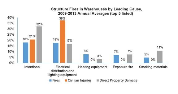 NFPA warehouse graf