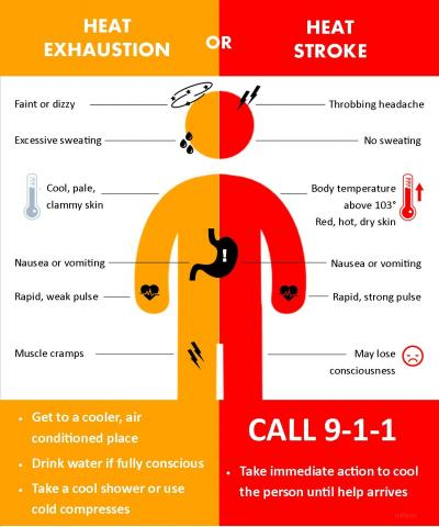 LAFD Paramedics Stress Hot Weather Safety | Los Angeles Fire Department